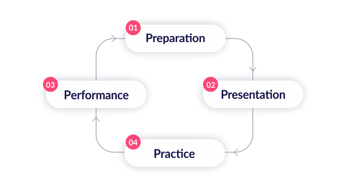 The four-phase learning cycle